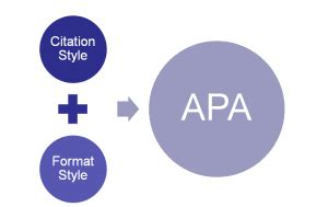How to Write a College Paper APA Style Pen and the Pad